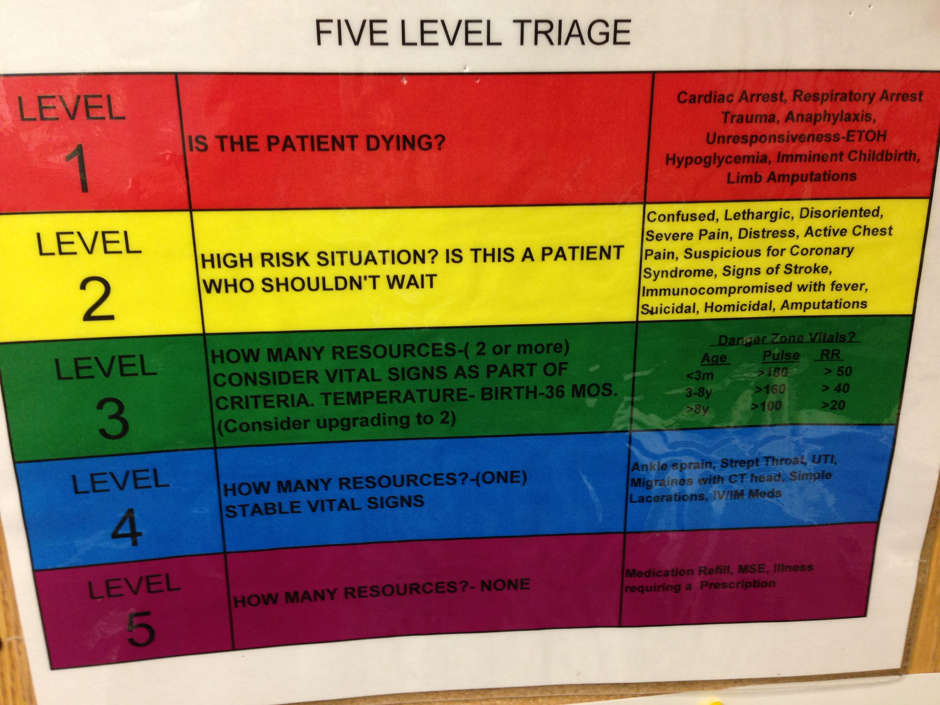 ED 5 Level Triage Color Coded Chart | cartadvocate